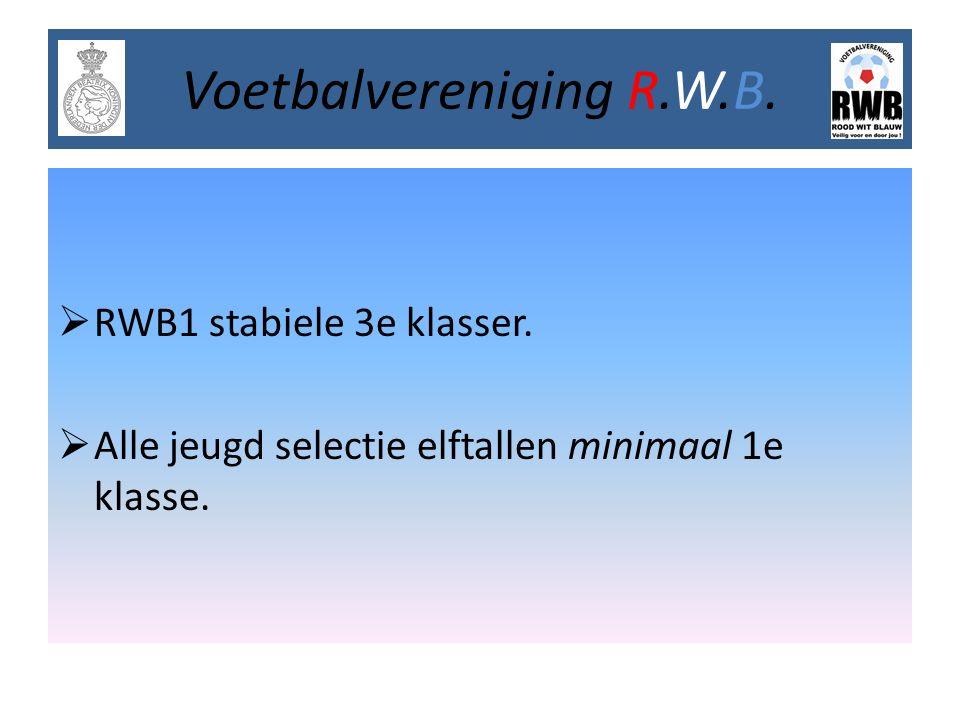 Voetbalvereniging R.W.B.  RWB1 stabiele 3e klasser.