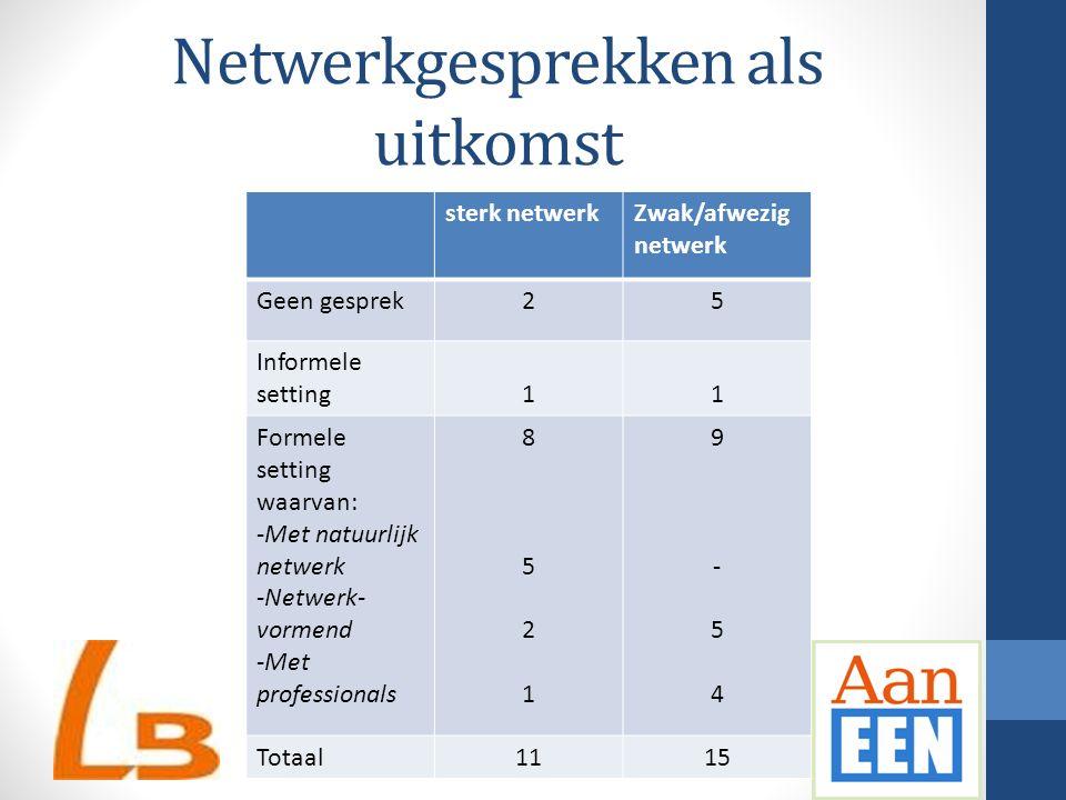 Netwerkgesprekken als uitkomst sterk netwerkZwak/afwezig netwerk Geen gesprek25 Informele setting11 Formele setting waarvan: -Met natuurlijk netwerk -Netwerk- vormend -Met professionals 85218521 9-549-54 Totaal1115