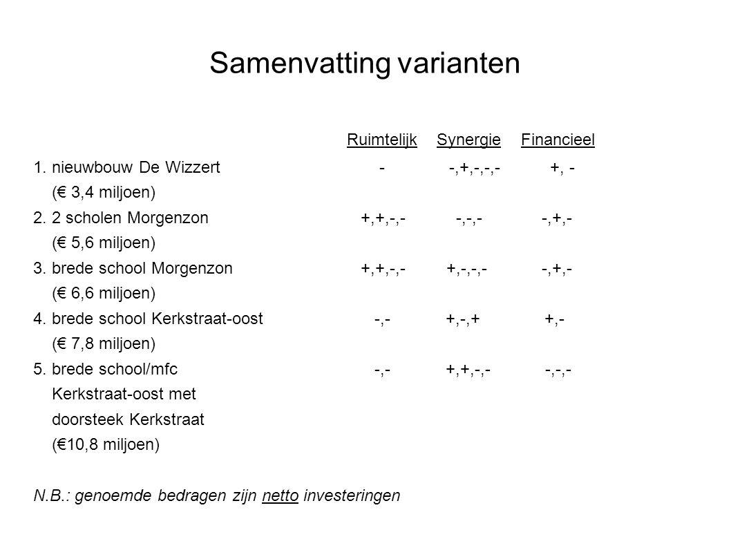 Samenvatting varianten Ruimtelijk Synergie Financieel 1. nieuwbouw De Wizzert - -,+,-,-,- +, - (€ 3,4 miljoen) 2. 2 scholen Morgenzon +,+,-,- -,-,- -