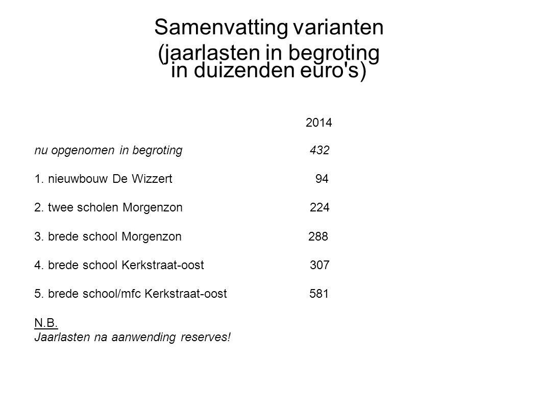 Samenvatting varianten (jaarlasten in begroting in duizenden euro's) 2014 nu opgenomen in begroting 432 1. nieuwbouw De Wizzert 94 2. twee scholen Mor