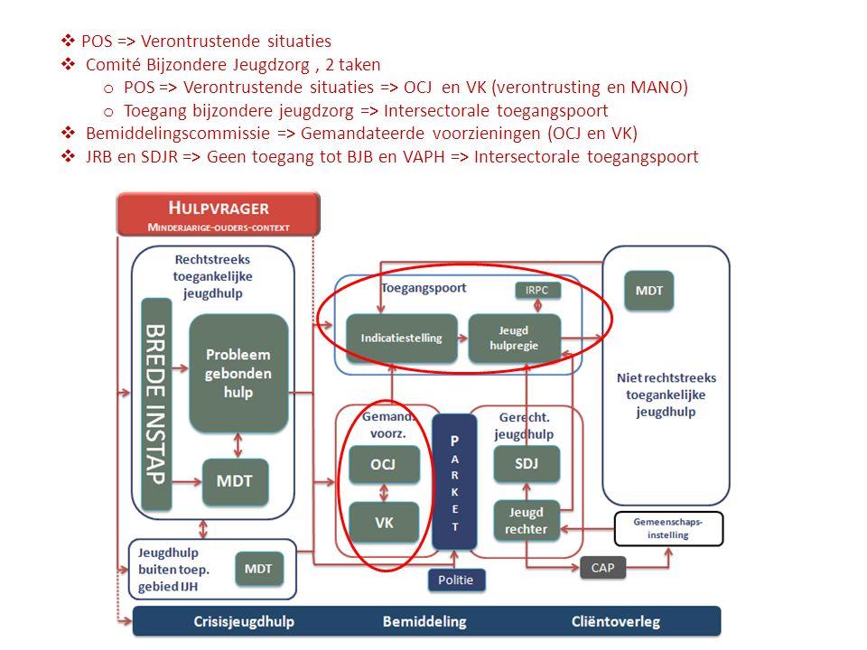  POS => Verontrustende situaties  Comité Bijzondere Jeugdzorg, 2 taken o POS => Verontrustende situaties => OCJ en VK (verontrusting en MANO) o Toegang bijzondere jeugdzorg => Intersectorale toegangspoort  Bemiddelingscommissie => Gemandateerde voorzieningen (OCJ en VK)  JRB en SDJR => Geen toegang tot BJB en VAPH => Intersectorale toegangspoort