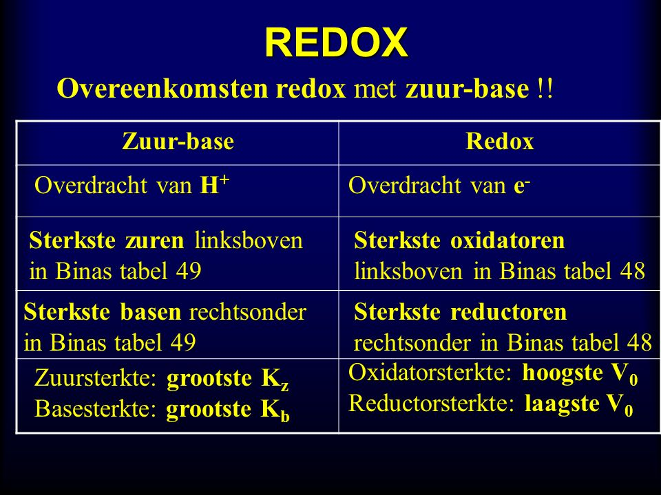 REDOX Overeenkomsten redox met zuur-base !! Zuur-baseRedox Overdracht van H + Overdracht van e - Sterkste zuren linksboven in Binas tabel 49 Sterkste
