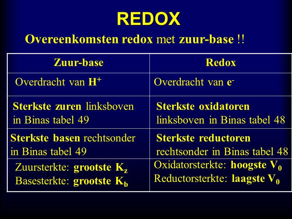 REDOX Overeenkomsten redox met zuur-base !.