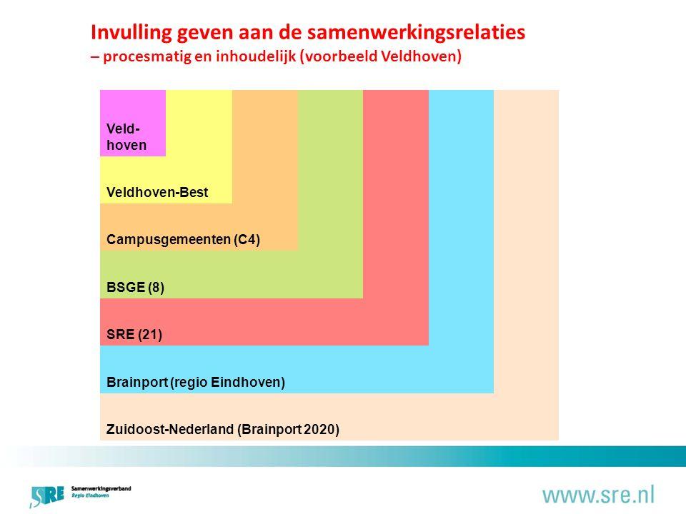 Invulling geven aan de samenwerkingsrelaties – procesmatig en inhoudelijk (voorbeeld Veldhoven) Veld- hoven Veldhoven-Best Campusgemeenten (C4) BSGE (8) SRE (21) Brainport (regio Eindhoven) Zuidoost-Nederland (Brainport 2020)