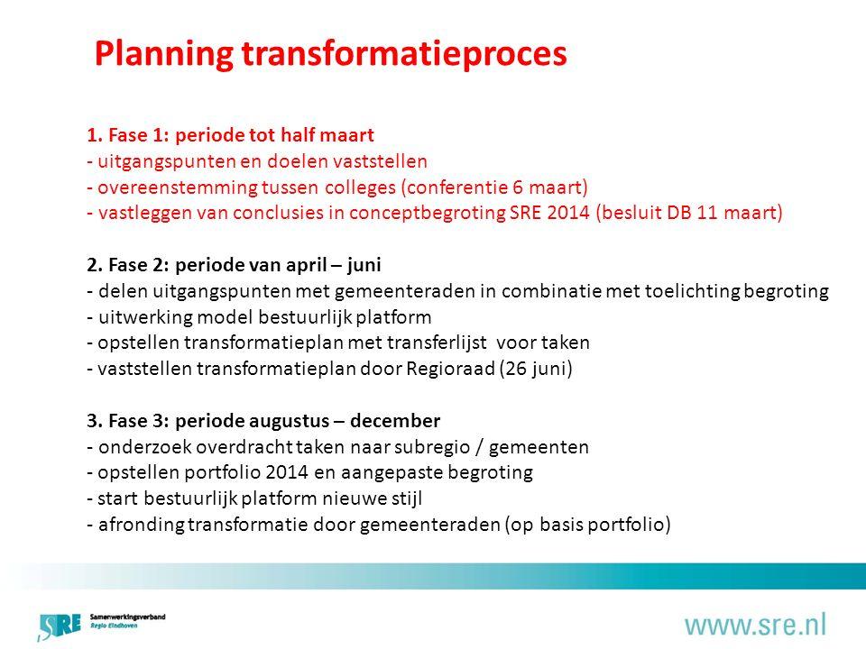 Planning transformatieproces 1.