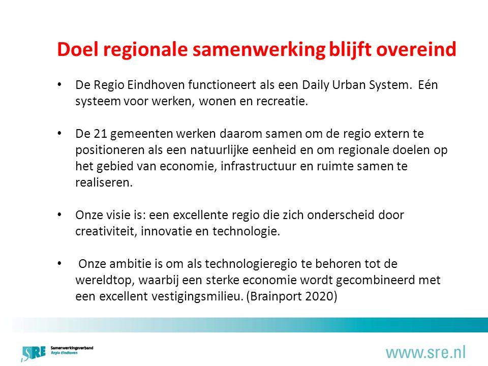 Doel regionale samenwerking blijft overeind De Regio Eindhoven functioneert als een Daily Urban System.