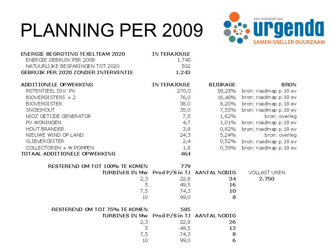 PLANNING PER 2009
