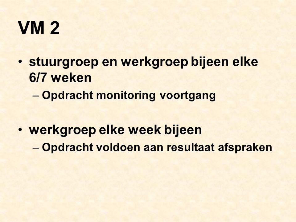 VM 2 stuurgroep en werkgroep bijeen elke 6/7 weken –Opdracht monitoring voortgang werkgroep elke week bijeen –Opdracht voldoen aan resultaat afspraken