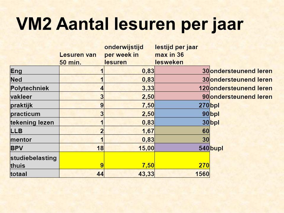 VM2 Aantal lesuren per jaar Lesuren van 50 min.