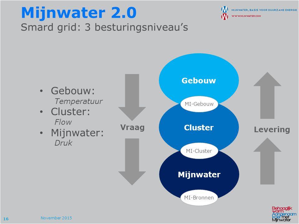 16 Gebouw: Temperatuur Cluster: Flow Mijnwater: Druk Mijnwater 2.0 Smard grid: 3 besturingsniveau's November 2015 Gebouw Cluster Mijnwater Vraag Levering MI-Gebouw MI-Cluster MI-Bronnen