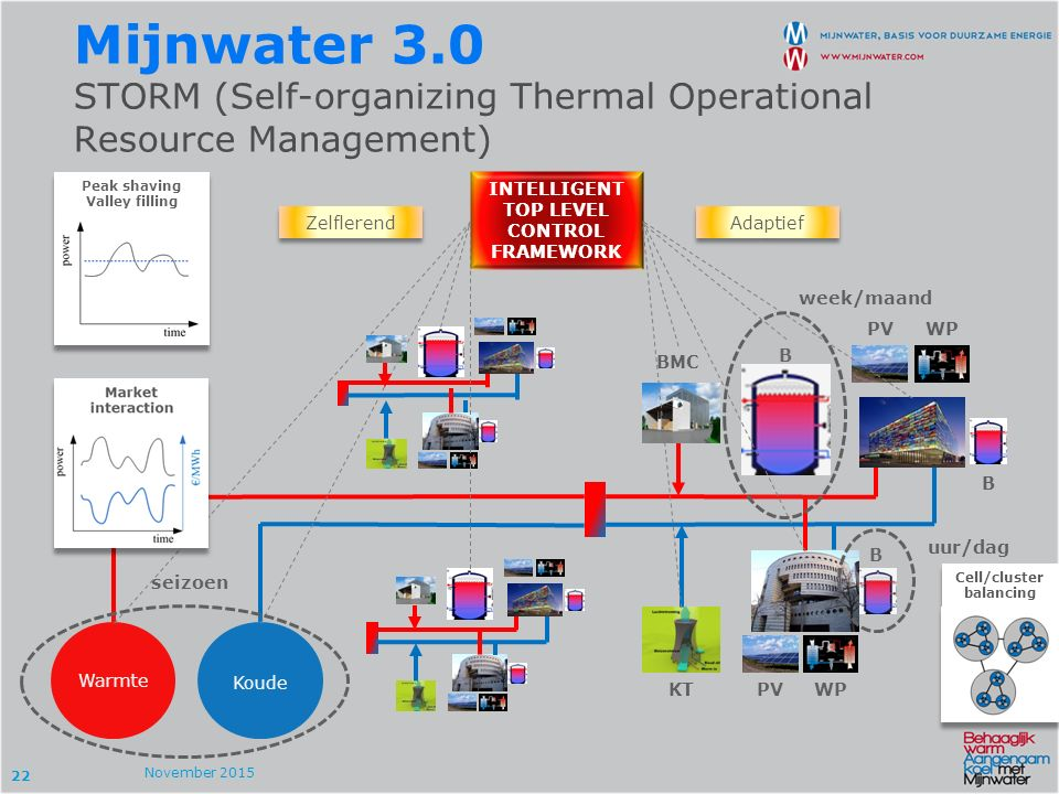22 Mijnwater 3.0 STORM (Self-organizing Thermal Operational Resource Management) November 2015 Warmte Koude BMC B KT PVWP B B PV INTELLIGENT TOP LEVEL