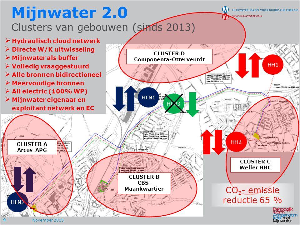9 HLN2 HLN1 HLN3 HH1 HH2 CLUSTER B CBS- Maankwartier CLUSTER D Componenta-Otterveurdt CLUSTER A Arcus-APG CLUSTER C Weller HHC November 2015 Mijnwater 2.0 Clusters van gebouwen (sinds 2013)  Hydraulisch cloud netwerk  Directe W/K uitwisseling  Mijnwater als buffer  Volledig vraaggestuurd  Alle bronnen bidirectioneel  Meervoudige bronnen  All electric (100% WP)  Mijnwater eigenaar en exploitant netwerk en EC CO 2 - emissie reductie 65 %