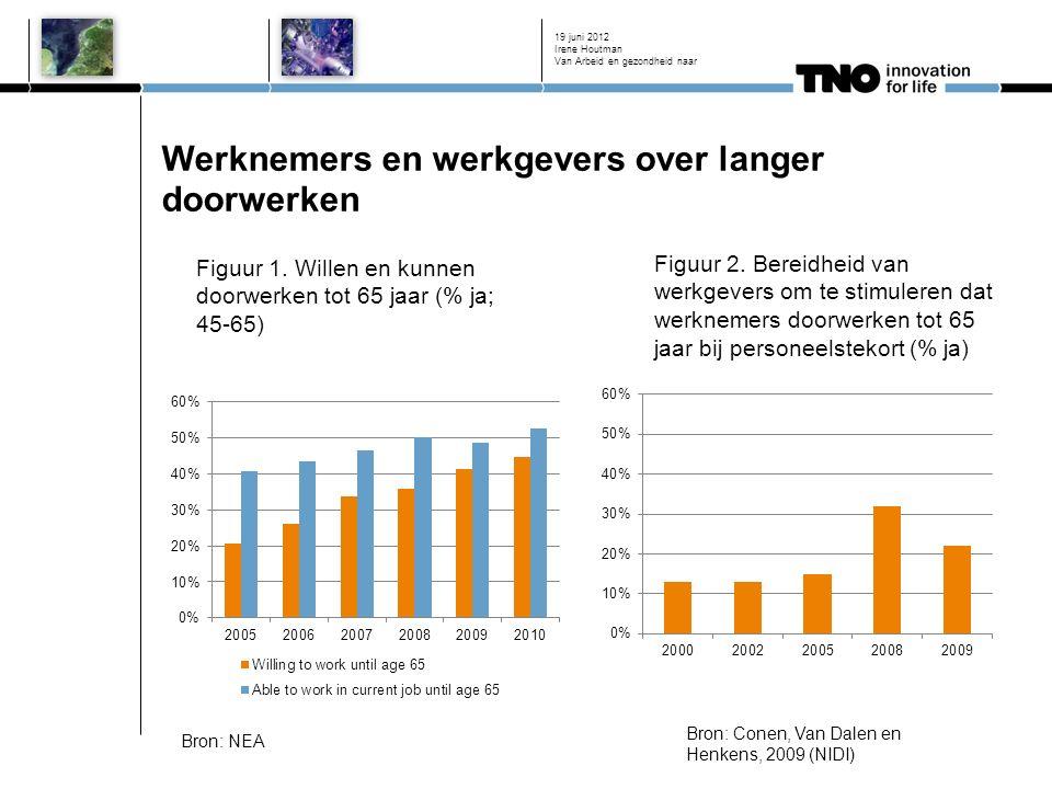 Werknemers en werkgevers over langer doorwerken 19 juni 2012 Bron: NEA Figuur 1.