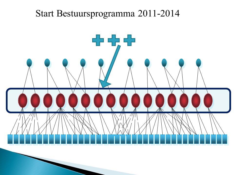 SMART/MAGIE-doelen Inspanningen ER-doelen Start Bestuursprogramma 2011-2014