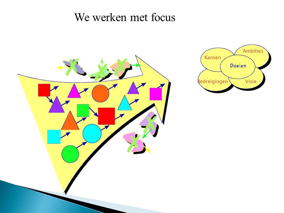 Ambities Kansen BedreigingenVisie We werken met focus