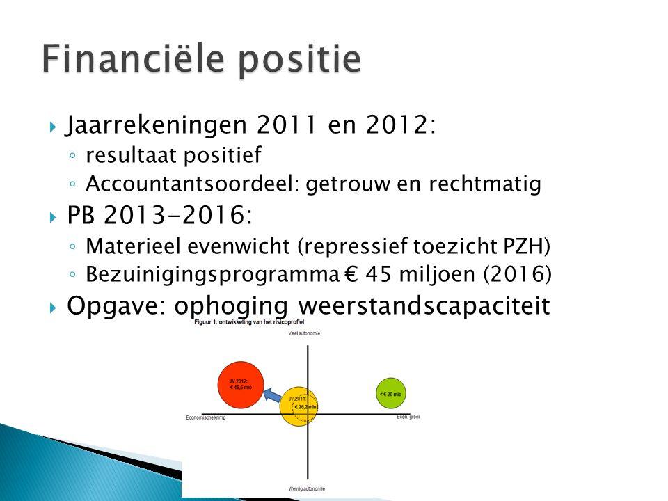  Jaarrekeningen 2011 en 2012: ◦ resultaat positief ◦ Accountantsoordeel: getrouw en rechtmatig  PB 2013-2016: ◦ Materieel evenwicht (repressief toezicht PZH) ◦ Bezuinigingsprogramma € 45 miljoen (2016)  Opgave: ophoging weerstandscapaciteit