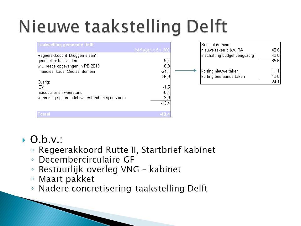  O.b.v.: ◦ Regeerakkoord Rutte II, Startbrief kabinet ◦ Decembercirculaire GF ◦ Bestuurlijk overleg VNG – kabinet ◦ Maart pakket ◦ Nadere concretiser