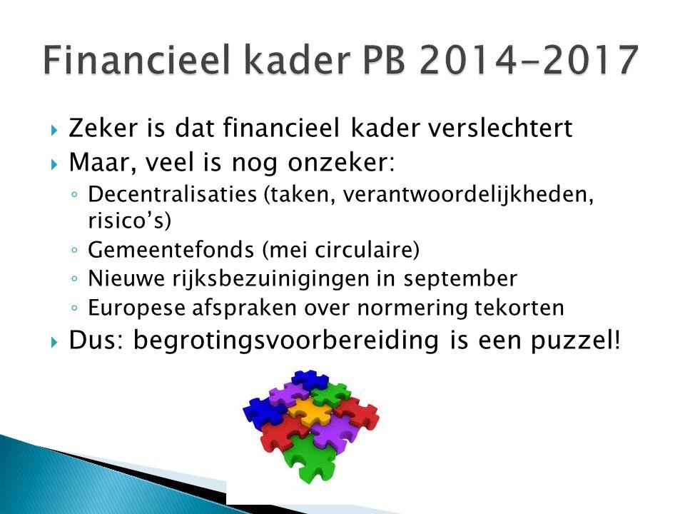 Voor een robuust begrotingsbeeld:  Invulling bestaande bezuinigingen ◦ Openstaand: € 9,7 miljoen (2014) ◦ Risico's op besparingsverliezen beheersen  Invulling nieuwe bezuinigingen ◦ Concretisering zoekrichtingen  Ophogen weerstandscapaciteit ◦ Risicoprofiel (gebiedsontwikkelingen, Spoorzone) ◦ Inzet bestemmingsreserves