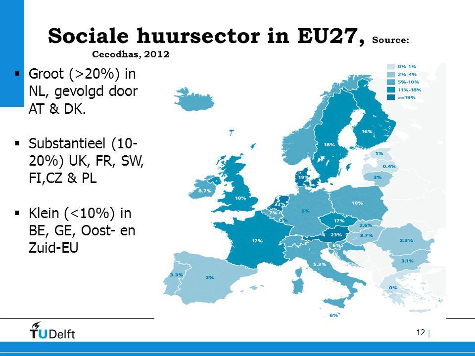 12 | Sociale huursector in EU27, Source: Cecodhas, 2012  Groot (>20%) in NL, gevolgd door AT & DK.