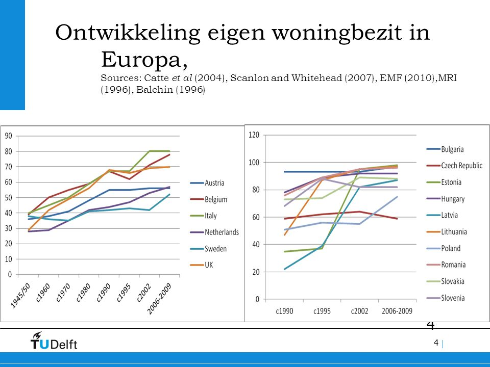 4 | 4 Ontwikkeling eigen woningbezit in Europa, Sources: Catte et al (2004), Scanlon and Whitehead (2007), EMF (2010),MRI (1996), Balchin (1996)