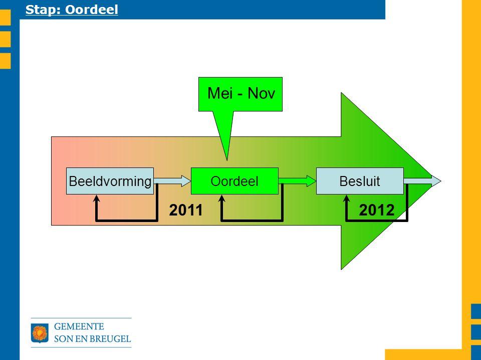 2011 2012 Stap: Oordeel BeeldvormingBesluitOordeel Mei - Nov