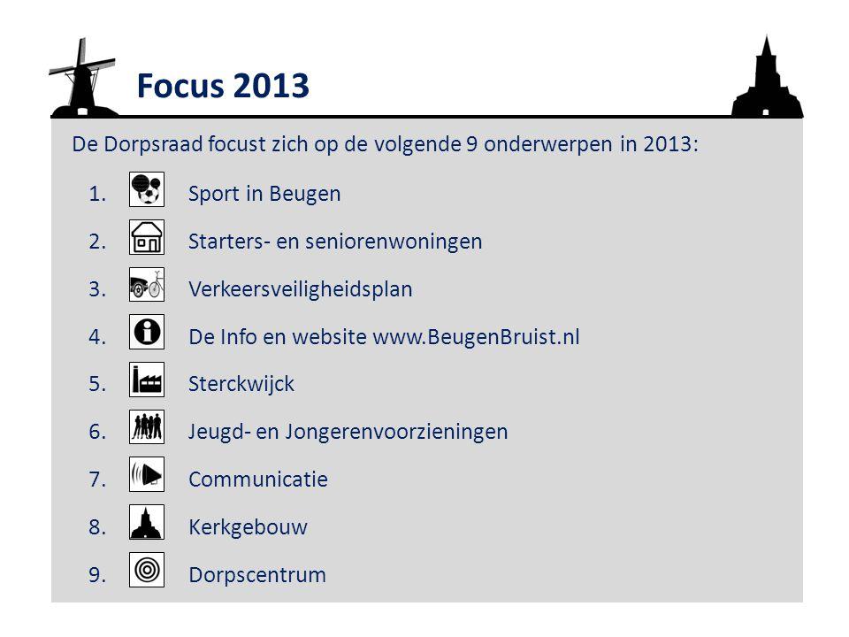 Focus 2013 De Dorpsraad focust zich op de volgende 9 onderwerpen in 2013: 1.Sport in Beugen 2.Starters- en seniorenwoningen 3.Verkeersveiligheidsplan 4.De Info en website www.BeugenBruist.nl 5.Sterckwijck 6.Jeugd- en Jongerenvoorzieningen 7.Communicatie 8.Kerkgebouw 9.Dorpscentrum