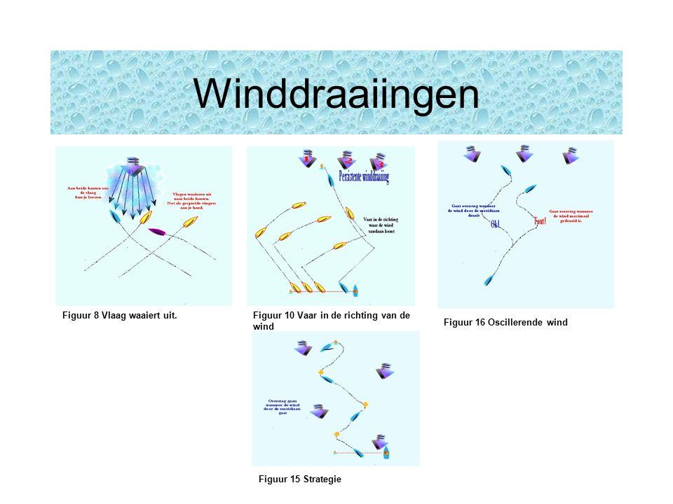 Winddraaiingen Figuur 15 Strategie Figuur 16 Oscillerende wind Figuur 8 Vlaag waaiert uit.Figuur 10 Vaar in de richting van de wind