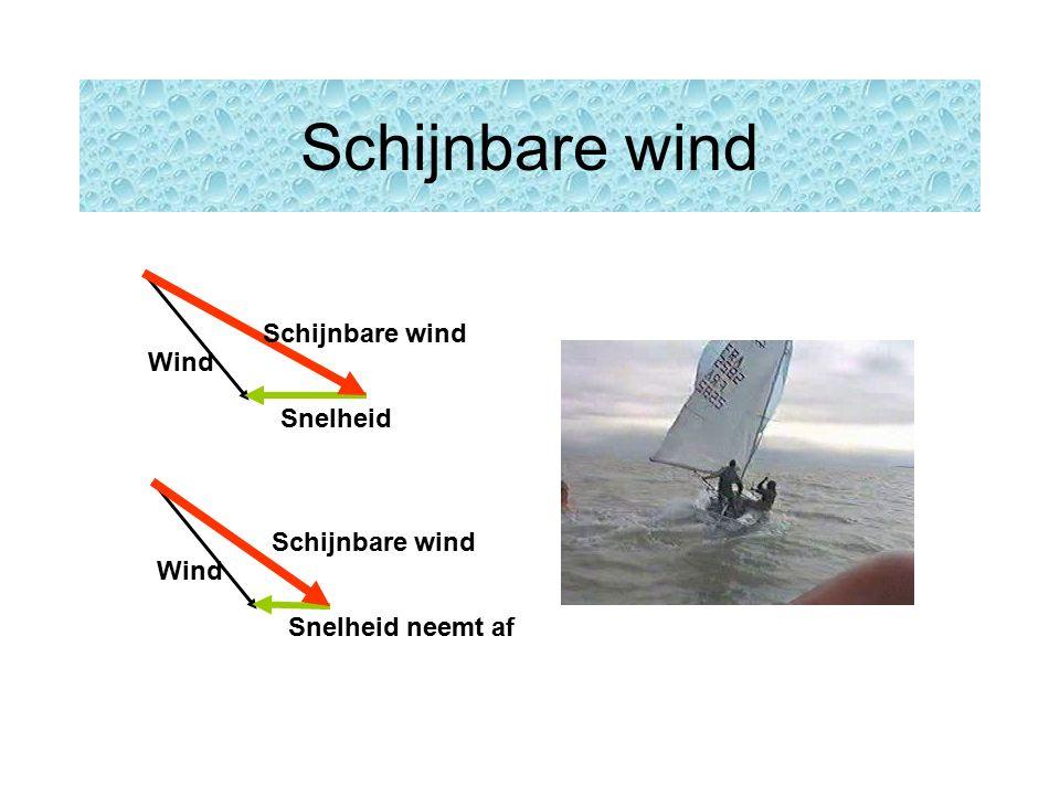 Schijnbare wind Wind Snelheid Schijnbare wind Wind Snelheid neemt af Schijnbare wind
