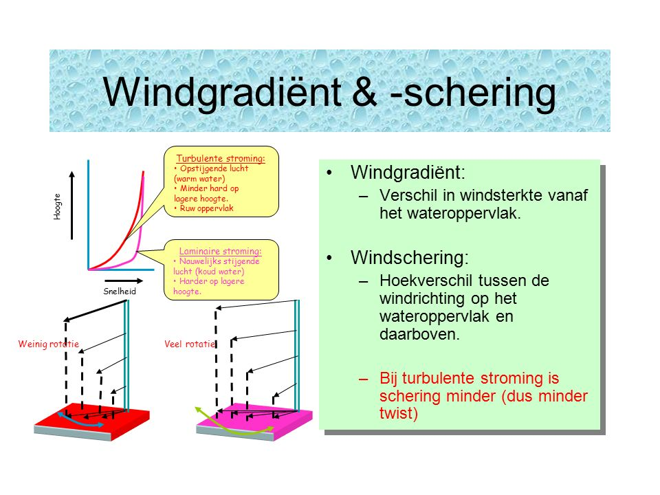 Windgradiënt & -schering Windgradiënt: –Verschil in windsterkte vanaf het wateroppervlak.