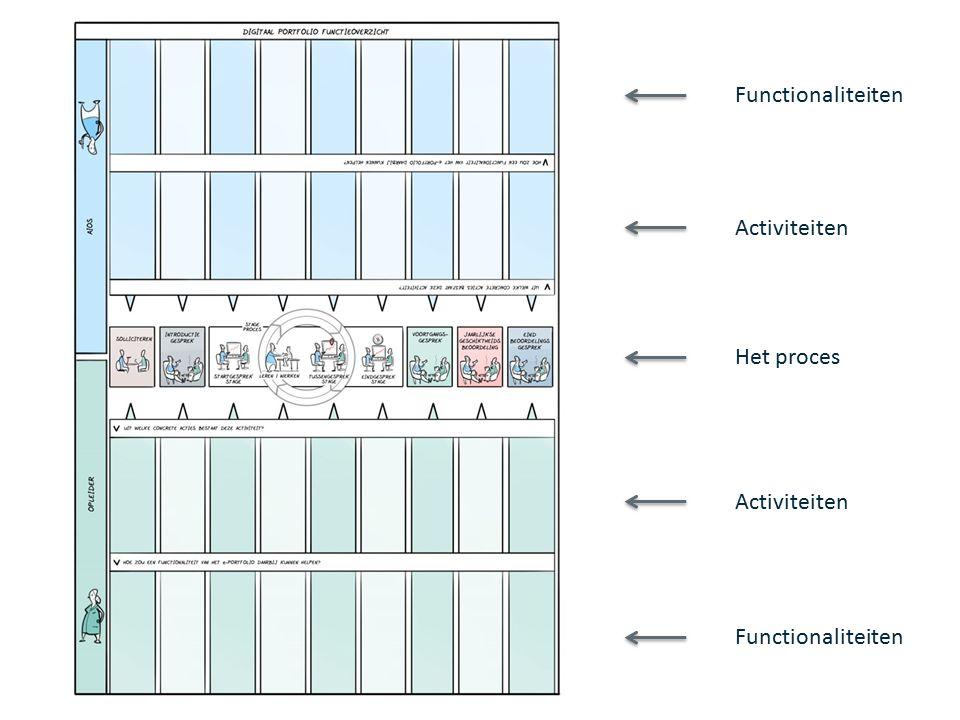 Het proces Activiteiten Functionaliteiten
