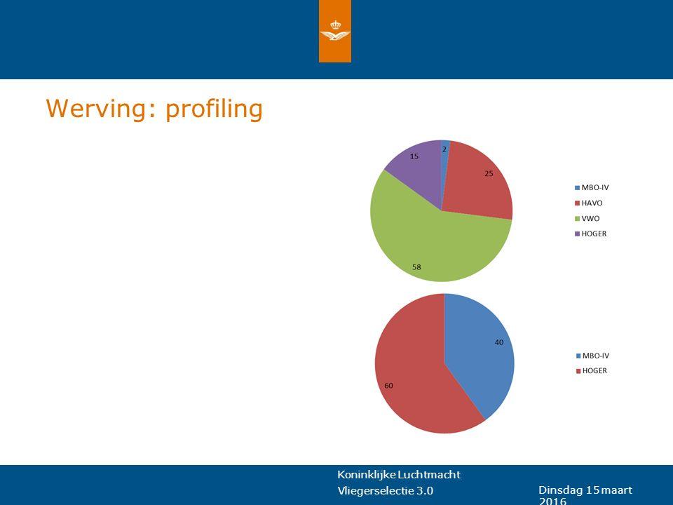 Koninklijke Luchtmacht Vliegerselectie 3.0 Dinsdag 15 maart 2016 Werving: profiling