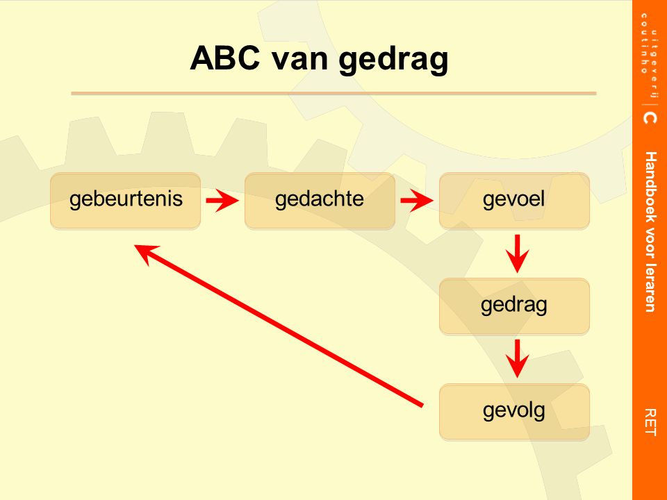 ABC van gedrag gebeurtenisgedachtegevoel gedrag gevolg Handboek voor leraren RET