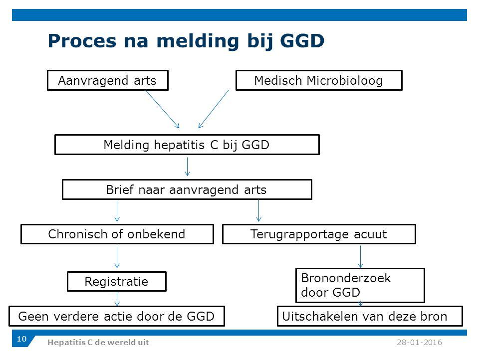 Proces na melding bij GGD 28-01-2016Hepatitis C de wereld uit 10 Aanvragend artsMedisch Microbioloog Melding hepatitis C bij GGD Brief naar aanvragend