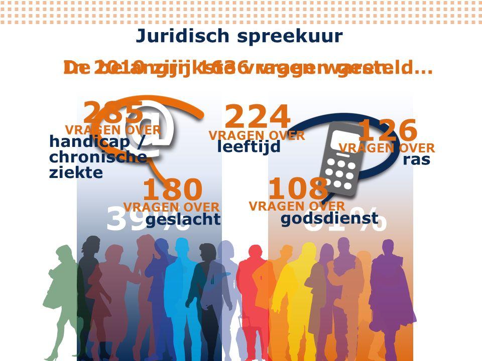 Juridisch spreekuur In 2010 zijn 1636 vragen gesteld 39% 61%