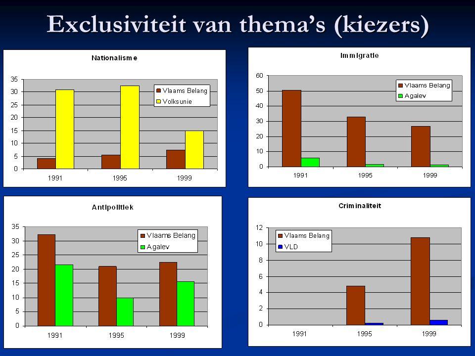 Exclusiviteit van thema's (kiezers)
