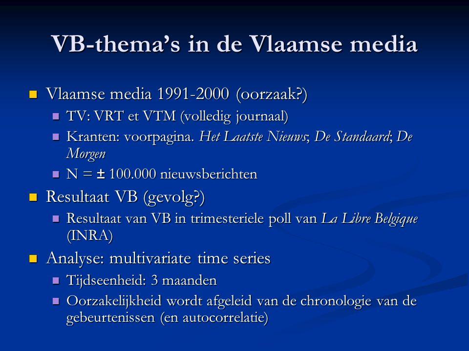 VB-thema's in de Vlaamse media Vlaamse media 1991-2000 (oorzaak ) Vlaamse media 1991-2000 (oorzaak ) TV: VRT et VTM (volledig journaal) TV: VRT et VTM (volledig journaal) Kranten: voorpagina.