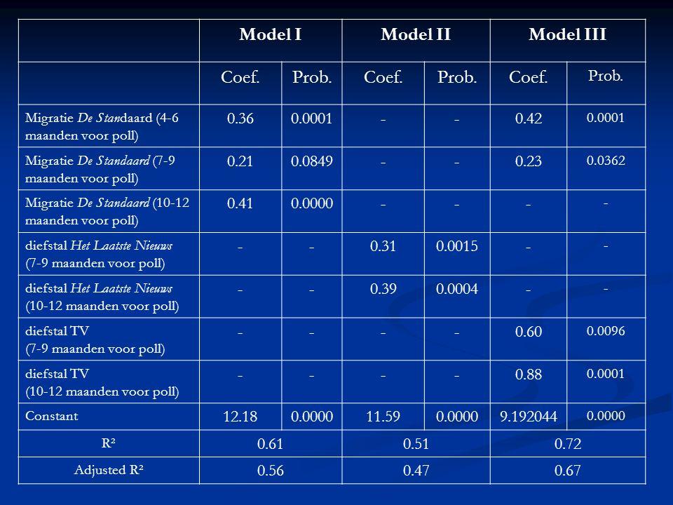 Model IModel IIModel III Coef.Prob.Coef.Prob.Coef. Prob. Migratie De Standaard (4-6 maanden voor poll) 0.360.0001--0.42 0.0001 Migratie De Standaard (