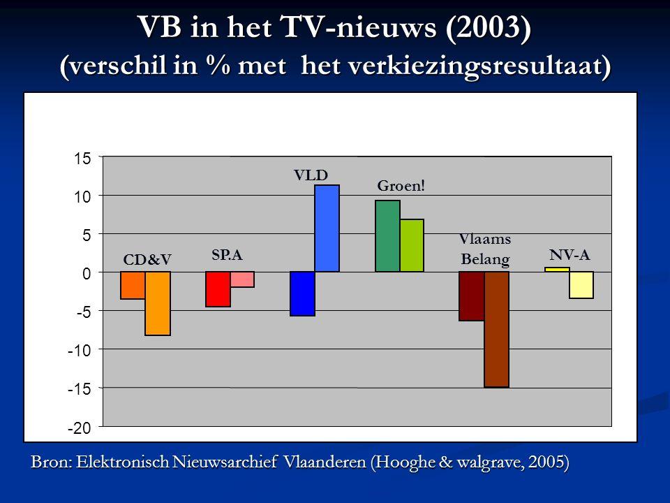 VB in het TV-nieuws (2003) (verschil in % met het verkiezingsresultaat) -20 -15 -10 -5 0 5 10 15 CD&V SP.A VLD Groen! Vlaams Belang NV-A Bron: Elektro