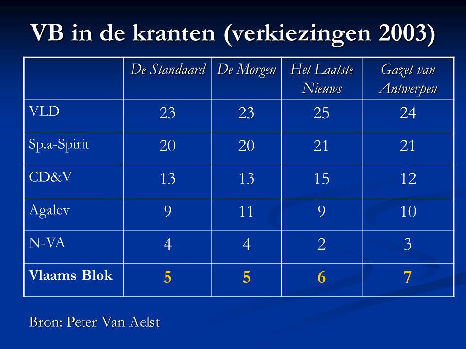 VB in de kranten (verkiezingen 2003) De Standaard De Morgen Het Laatste Nieuws Gazet van Antwerpen VLD 23 2524 Sp.a-Spirit 20 21 CD&V 13 1512 Agalev 9