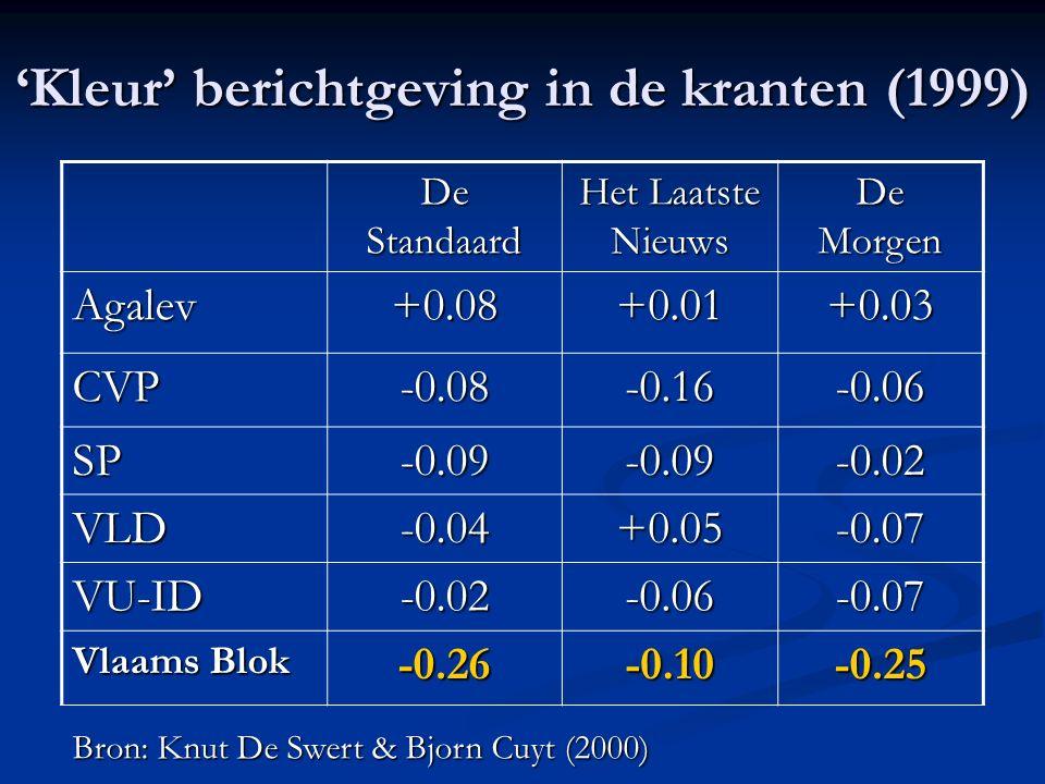 'Kleur' berichtgeving in de kranten (1999) De Standaard Het Laatste Nieuws De Morgen Agalev+0.08+0.01+0.03 CVP-0.08-0.16-0.06 SP-0.09-0.09-0.02 VLD-0.04+0.05-0.07 VU-ID-0.02-0.06-0.07 Vlaams Blok -0.26-0.10-0.25 Bron: Knut De Swert & Bjorn Cuyt (2000)