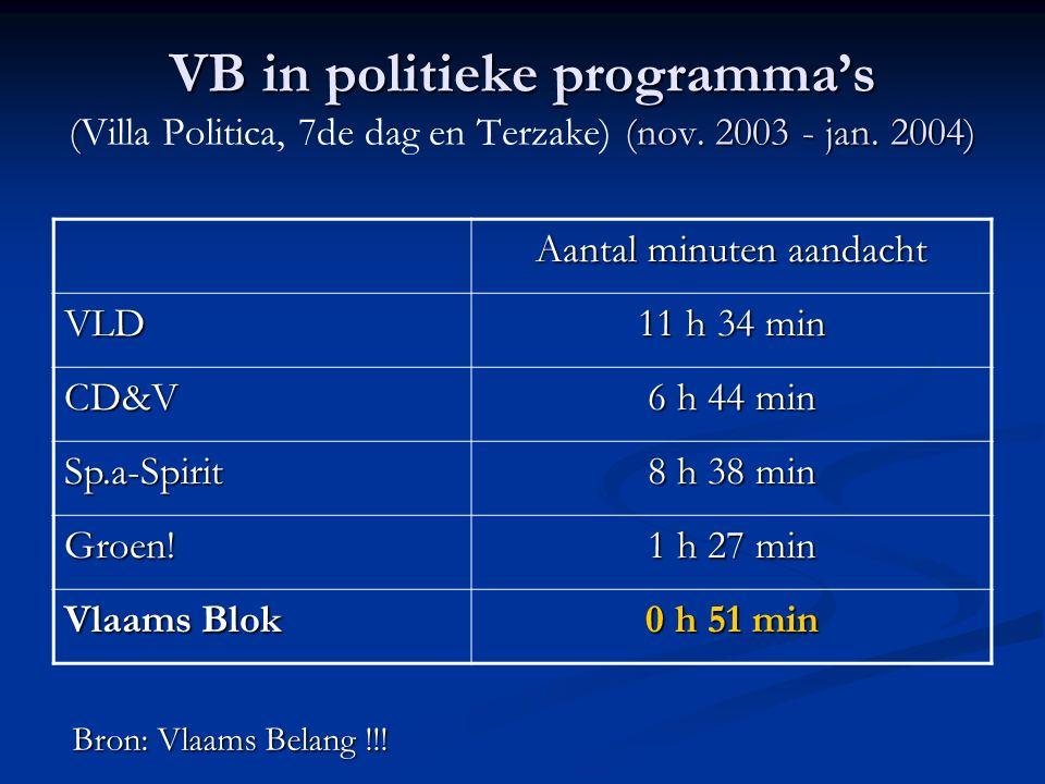 VB in VRT talk-shows (1991-2000) Politieke programma's Infotainment De Laatste Show CVP1784414 SP1113814 VLD129279 Agalev58148 VU57195 Vlaams Blok 1600 Bron: Rebecca De Winter (2001)