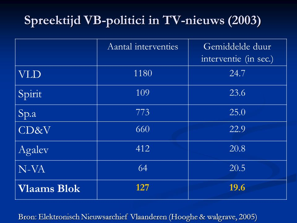 Spreektijd VB-politici in TV-nieuws (2003) Aantal interventiesGemiddelde duur interventie (in sec.) VLD 118024.7 Spirit 10923.6 Sp.a 77325.0 CD&V 66022.9 Agalev 41220.8 N-VA 6420.5 Vlaams Blok 12719.6 Bron: Elektronisch Nieuwsarchief Vlaanderen (Hooghe & walgrave, 2005)