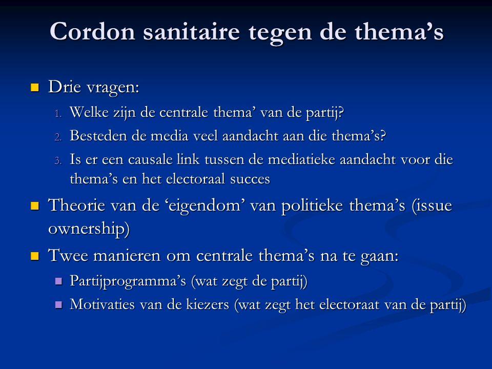 Thema's in partijprogramma's van VB (1991-2003) Bron: agenda-settingproject UA