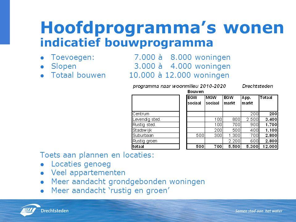 Hoofdprogramma's wonen indicatief bouwprogramma Toevoegen: 7.000 à 8.000 woningen Slopen 3.000 à 4.000 woningen Totaal bouwen10.000 à 12.000 woningen