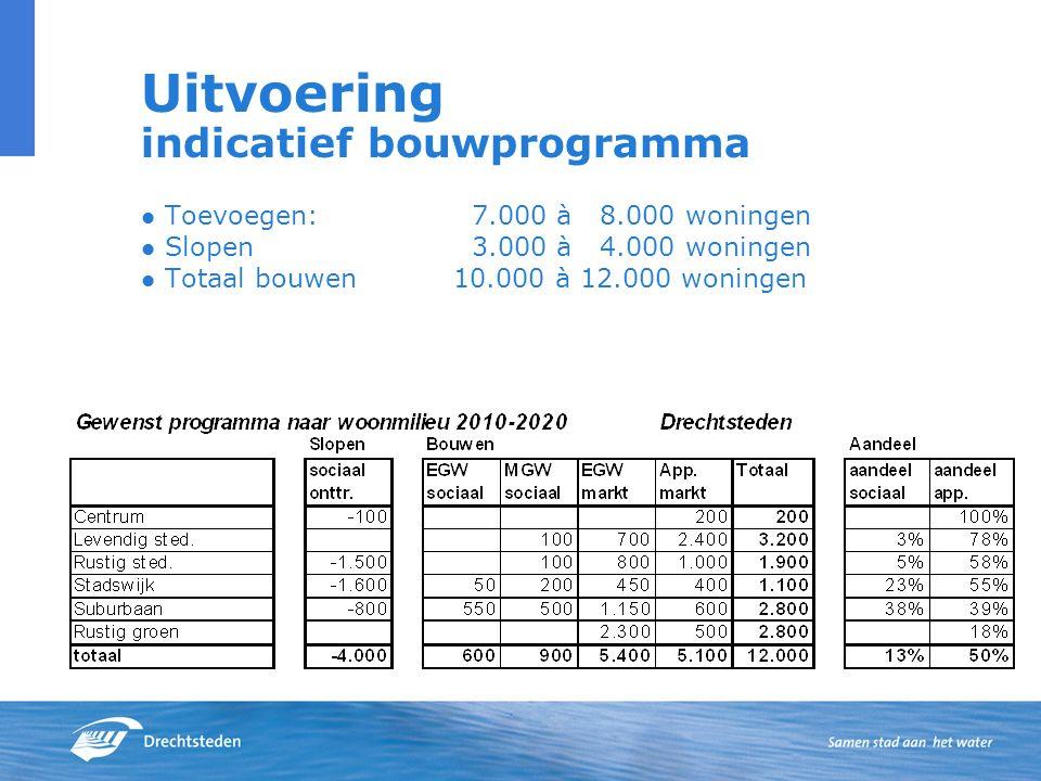 Uitvoering indicatief bouwprogramma Toevoegen: 7.000 à 8.000 woningen Slopen 3.000 à 4.000 woningen Totaal bouwen10.000 à 12.000 woningen