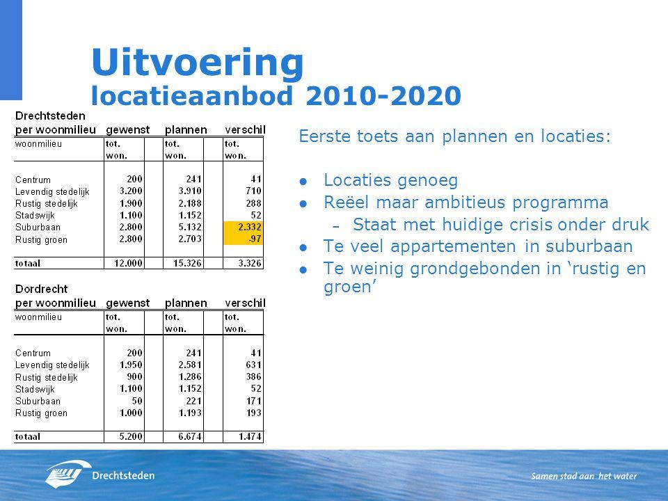 Uitvoering locatieaanbod 2010-2020 Eerste toets aan plannen en locaties: Locaties genoeg Reëel maar ambitieus programma – Staat met huidige crisis ond