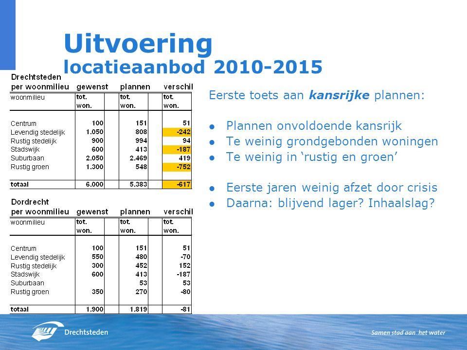Uitvoering locatieaanbod 2010-2015 Eerste toets aan kansrijke plannen: Plannen onvoldoende kansrijk Te weinig grondgebonden woningen Te weinig in 'rus