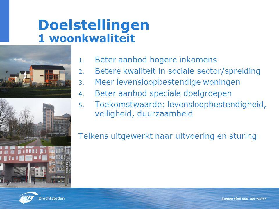 Doelstellingen 1 woonkwaliteit 1. Beter aanbod hogere inkomens 2. Betere kwaliteit in sociale sector/spreiding 3. Meer levensloopbestendige woningen 4