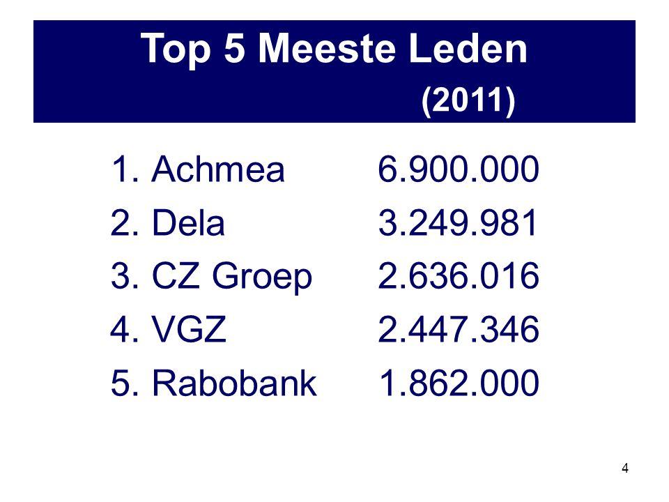 4 1. Achmea6.900.000 2. Dela3.249.981 3. CZ Groep2.636.016 4.