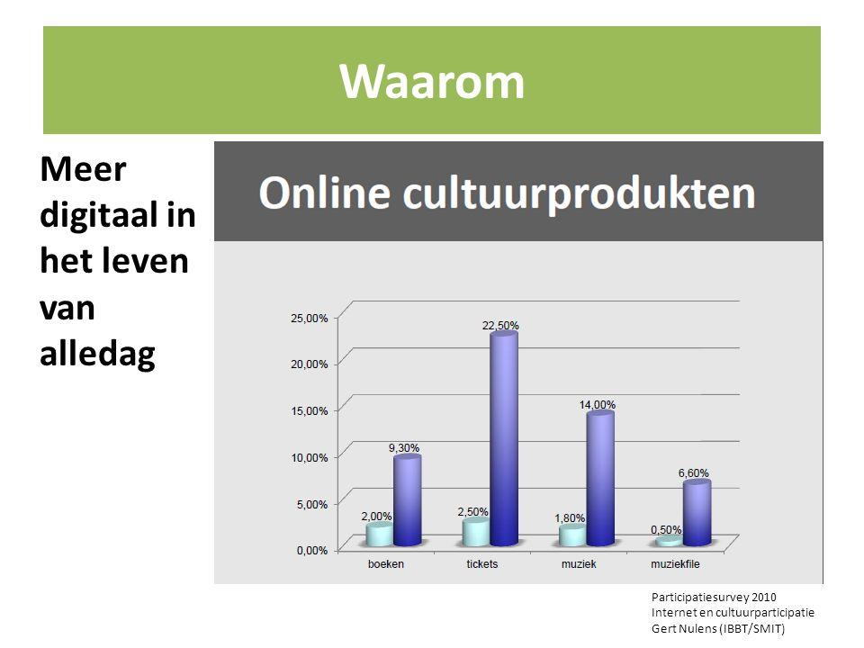 Waarom Participatiesurvey 2010 Internet en cultuurparticipatie Gert Nulens (IBBT/SMIT) Meer digitaal in het leven van alledag